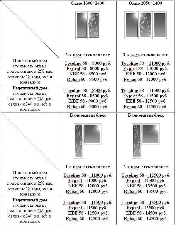 стоимость пластиковых окон и откосов